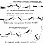 Difference Between Static Stability and Dynamic Stability 
