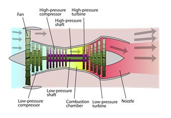 turbofan vs turbojet essays