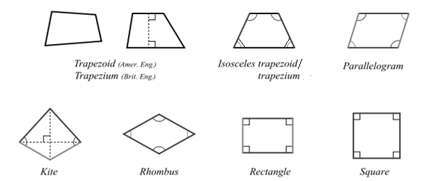 difference between rectangle square and rhombus relationship