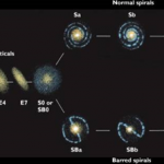 Difference Between Spiral and Elliptical Galaxies