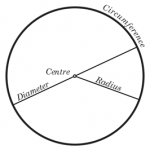 Difference Between Circumference, Diameter and Radius