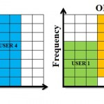 difference between ofdm and ofdma