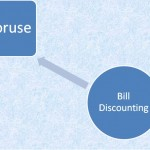 Difference Between Factoring and Bill Discounting