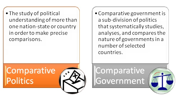 Difference Between Comparative Politics and Comparative Government
