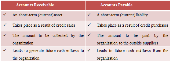 pearson accounts receveible Practice test for chapters 1 and 2 in accounting 1 disclaimer: the following is a practice test it is only a representation of what the 8 when cash is received from a customer in payment for an account receivable, how are.