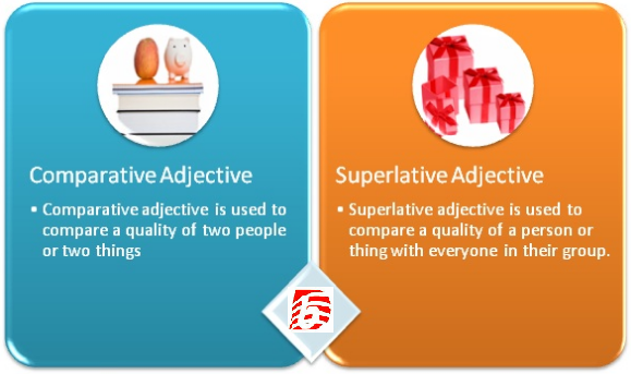 Difference Between Comparative and Superlative Adjectives