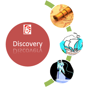 Difference Between Discovery and Invention | Discovery