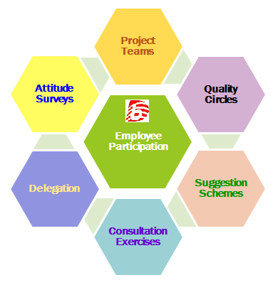 Employee Participation | Difference Between Employee Involvement and Employee Participation