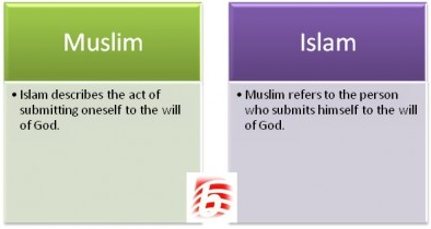 Difference Between Muslim and Islam