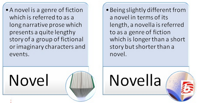 a description of the hundreds of pages in a typical novel Page count depends on a number of factors, including font size and type,  margins,  depending on your settings this may vary, but typically with a 12 point .