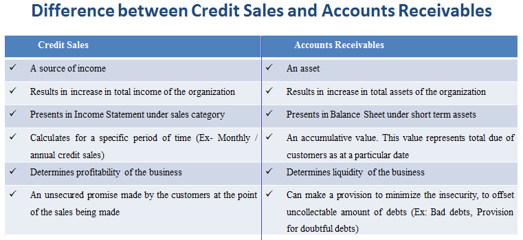 Difference between Credit Sale and Accounts Receivable