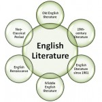 Difference Between English Literature and Literature in English