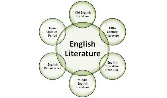 english literature and creative writing oxford