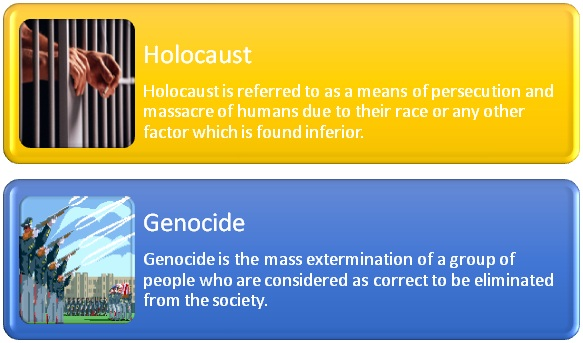 Difference Between Holocaust and Genocide