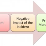 Difference Between Incident and Problem Management