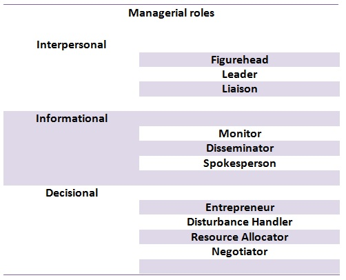 Difference Between Managerial Functions and Managerial Roles