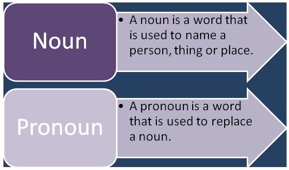 Difference Between Noun and Pronoun