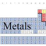 Difference Between Metals and Nonmetals