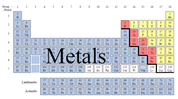 Periodic Table | Difference Between Metals and Nonmetals