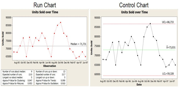 Difference Between Run Chart And Control Chart | Run Chart Vs