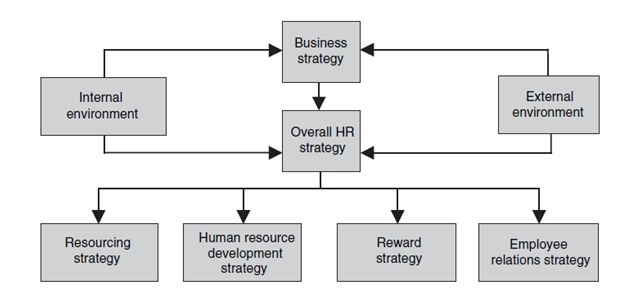 The Relationship of HR With Business Strategy