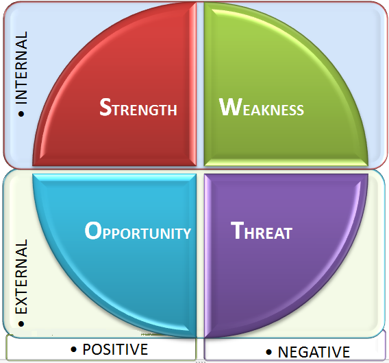 Difference Between SWOT and PESTEL Analysis_SWOT model