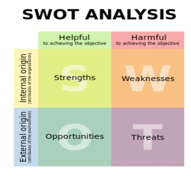 swot tows analysis chevron American heart association opportunities for primary research through content analysis of disease management the chevron houston.