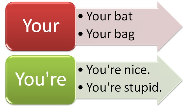 Difference Between Your and You're