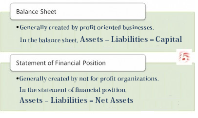 Difference Between Balance Sheet and Statement of Financial Position