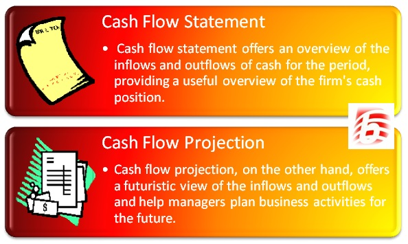 Difference Between Cash Flow Statement and Cash Flow Projection