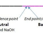 Difference Between Endpoint and Stoichiometric Point