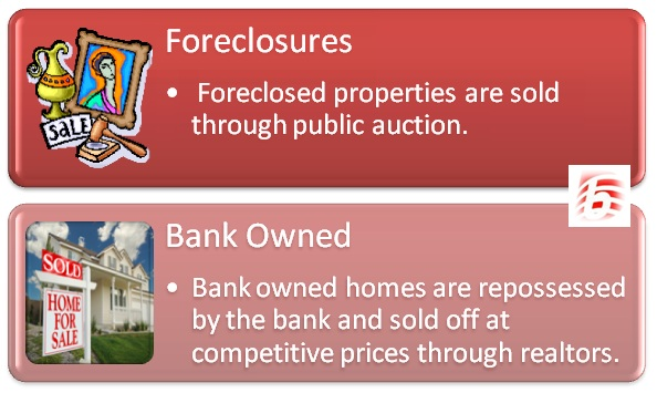 Difference Between Foreclosures and Bank Owned