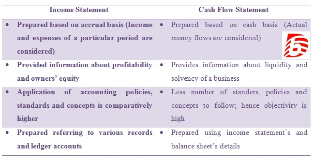 Difference Between Income Statement and Cash Flow Statement