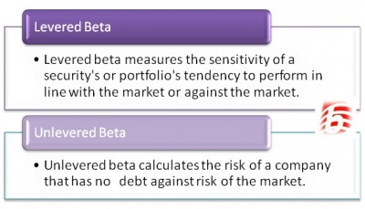Difference Between Levered and Unlevered Beta
