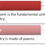 Difference Between Poem and Poetry