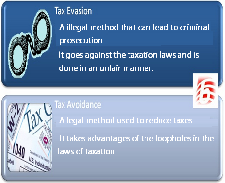 to what extent does tax evasion Like any tax, the vat is vulnerable to evasion and fraud but its credit and refund mechanism does offer unique opportunities for abuse, and this has recently become an urgent.
