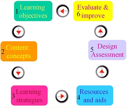Difference Between Unit Plan and Lesson Plan - Lesson Planning Flow Chart