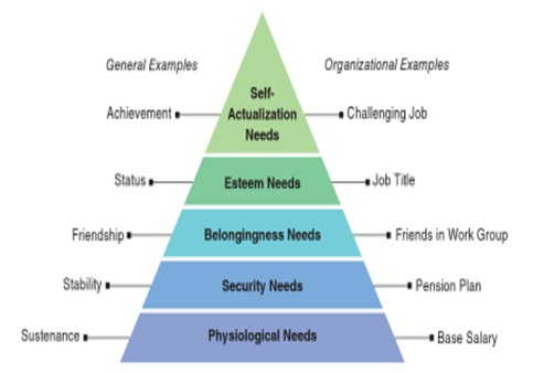 Maslow theory and herzberg theory