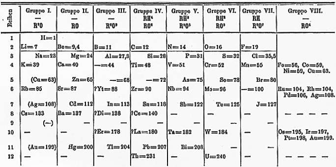 a noble gases containing viii group is introduced at extreme right of periodic table noble gases were not discovered in mendeleevs time - Periodic Table Without Atomic Number