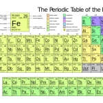 Difference Between Modern Periodic Table and Mendeleev's Periodic Table