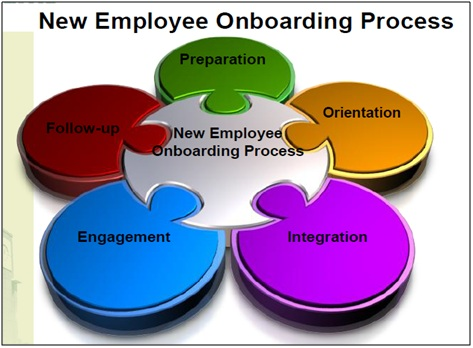 Difference Between Orientation and On Boarding
