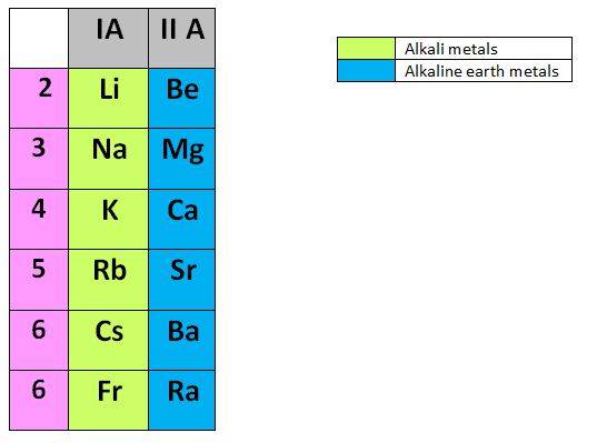 Difference between alkali metals and alkaline earth metals difference between alkali metals and alkaline earth metals urtaz Choice Image