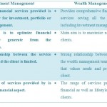 Difference Between Investment Management and Wealth Management