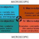 Difference Between Micro and Macro Sociology