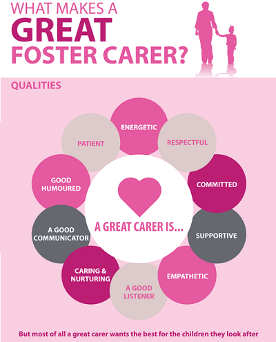 Difference Between Orphanage and Foster Home_Foster Carer