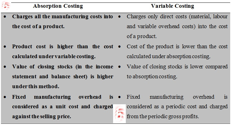 variable costing vs absorption costing essay Read this essay on absorption costing vs variable costing come browse our large digital warehouse of free sample essays get the knowledge you need in order to pass.