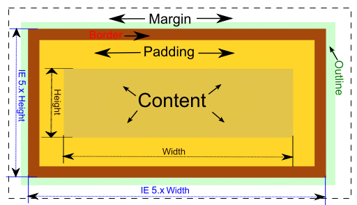 Difference Between Margin And Padding Padding Vs Margin