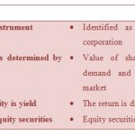 Difference Between Shares and Securities