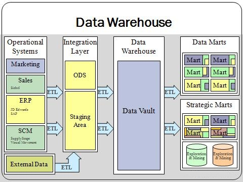 Database vs Data Warehouse