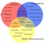 Difference Between Post-Structuralism and Structuralism
